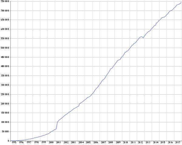 Utviklingen i antall aktive domenenavn under .no styres av antall nyregistreringer og andelen domenenavn som fornyes.